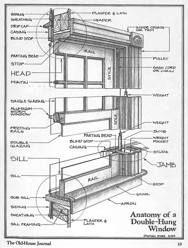 Anatomy of a Wood Window